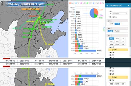 环境空气质量预报预警系统
