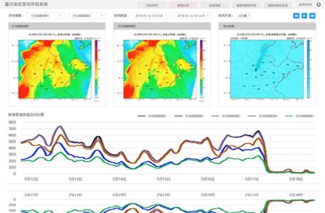 重污染天气应急管理与评估系统