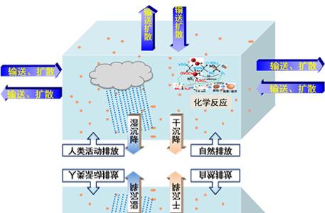 空气质量动态达标评估系统