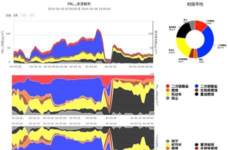 大气超级站数据综合分析系统