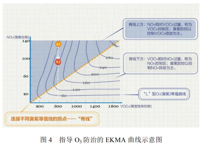 我国臭氧污染形势分析及防控对策建议